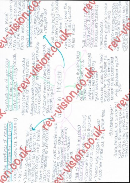 Guilt In Macbeth Mindmap Page 001